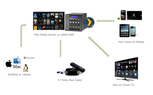 Use a QNAP Turbo NAS as a Plex Media Server to stream video files ...