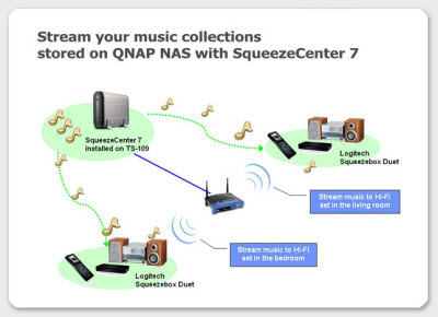 Squeezebox usage scenario with QNAP