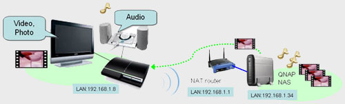 Illustration of UPnP Server on QNAP for PS3