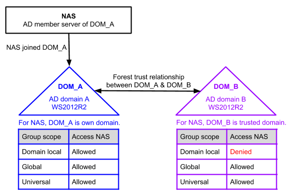 Why can't an AD trusted domain local group access a NAS via