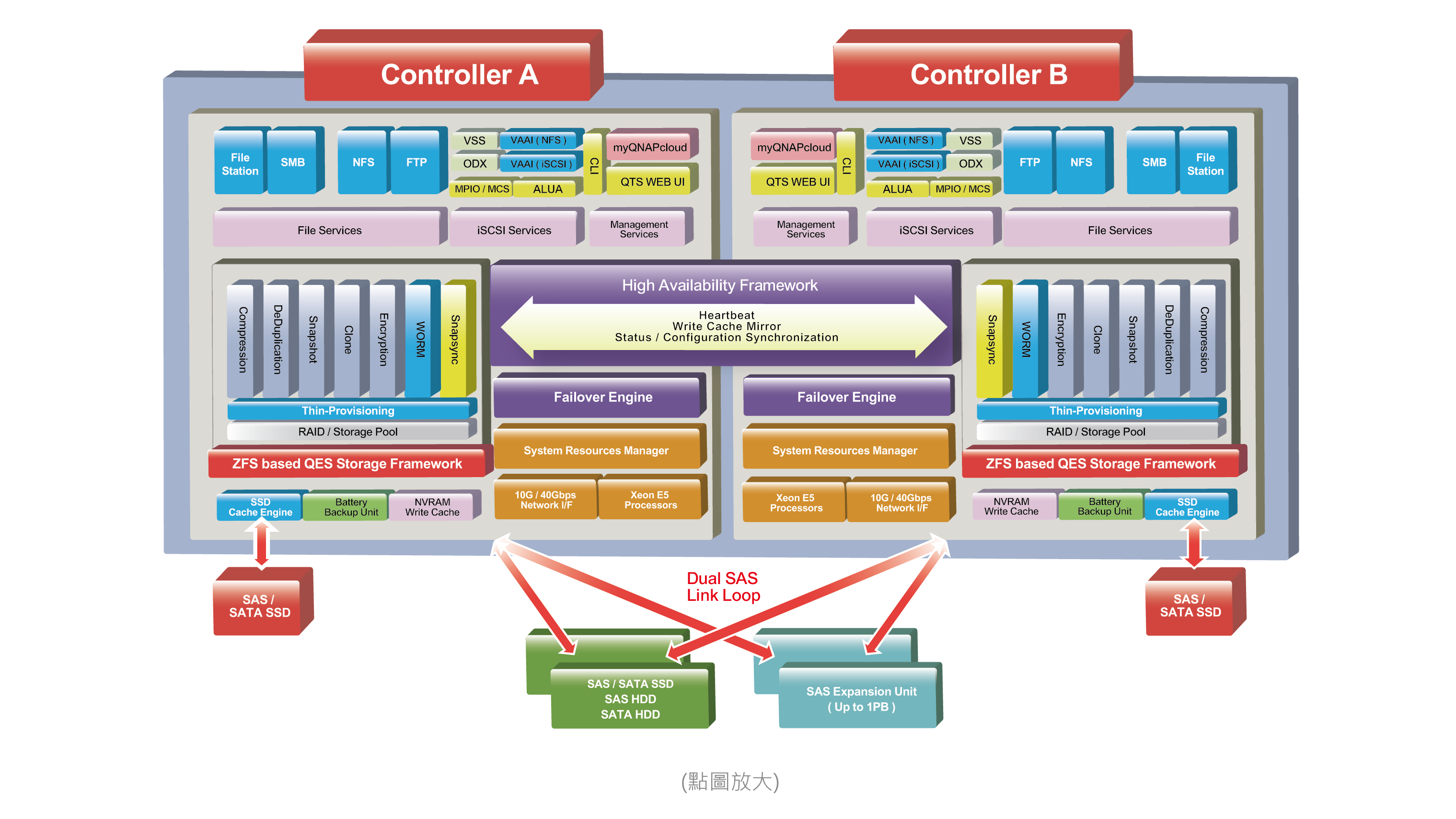 Enterprise ZFS NAS 軟體架構面面觀
