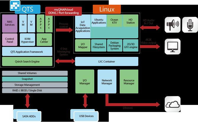 QTS X Linux