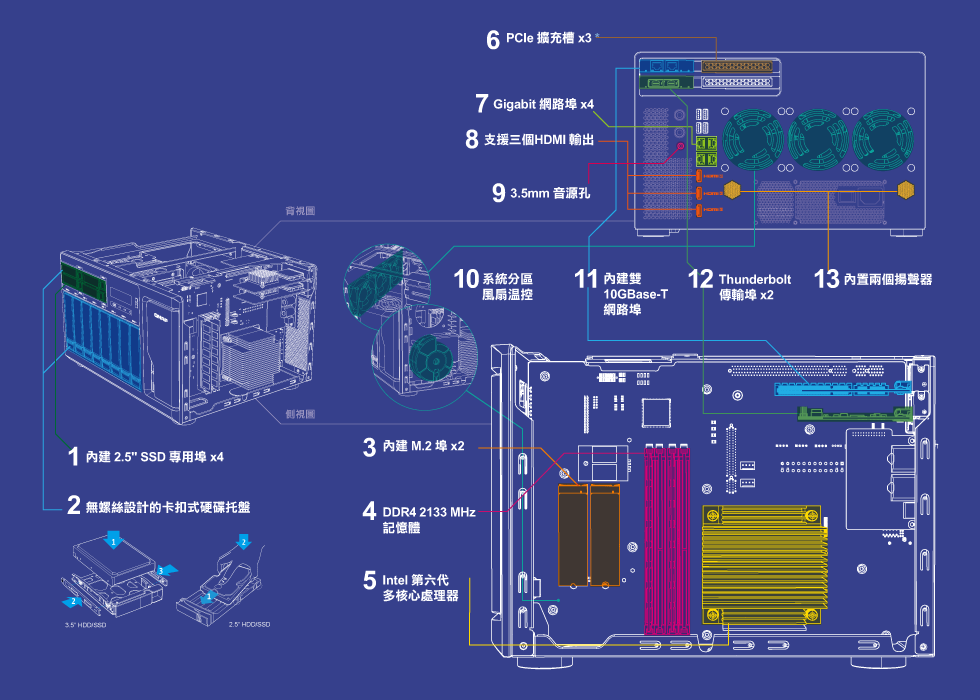 QNAP 第二代 Thunderbolt NAS TVS-x82T 系列 - 架構圖