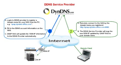 Set up DDNS Service for Remote Internet Access to QNAP NAS