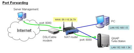 The port forwarding usage scenario