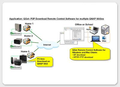 QGet usage scenario