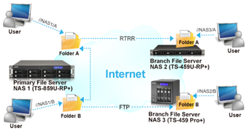 Protect QNAP NAS Data with Real-time Remote Replication