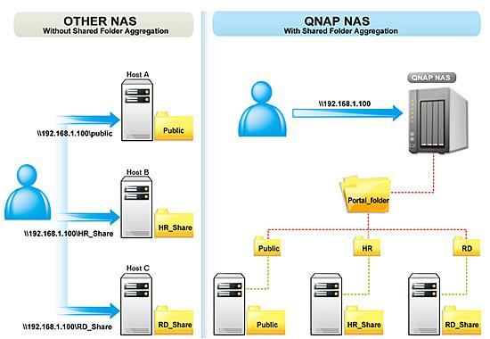samba wiring diagrams shared folder aggregation how to guide qnap  shared folder aggregation how to guide qnap