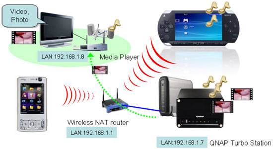 How to use QNAP NAS with Sony PSP and Nokia N95 for Wireless Media
