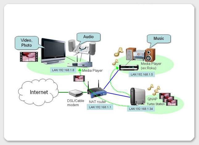 QNAP uPnP server usage scenario