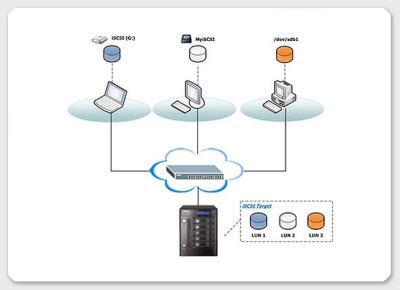 how to securely connect two computers independent of network