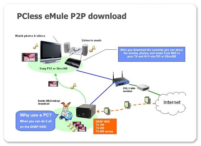 Download Emule sever List