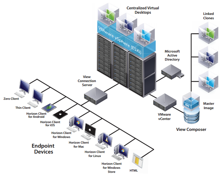 Vdi Deployment With Vmware Horizon View On Qnap Enterprise