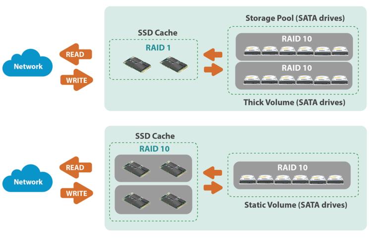 QNAP Storage Performance Best Practice | QNAP