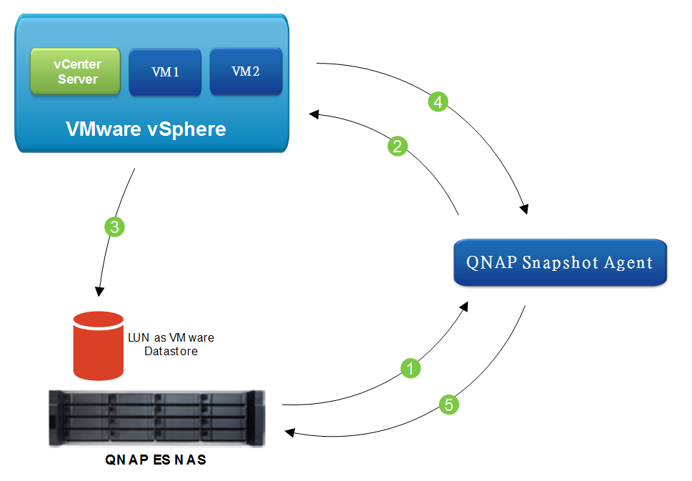 Using QNAP Snapshot Agent to take a VMware snapshot for