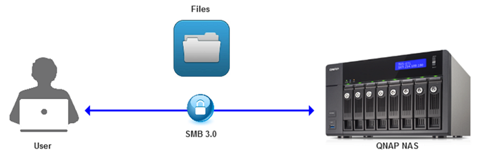 How to use SMB 3 0 in QTS 4 2 | QNAP