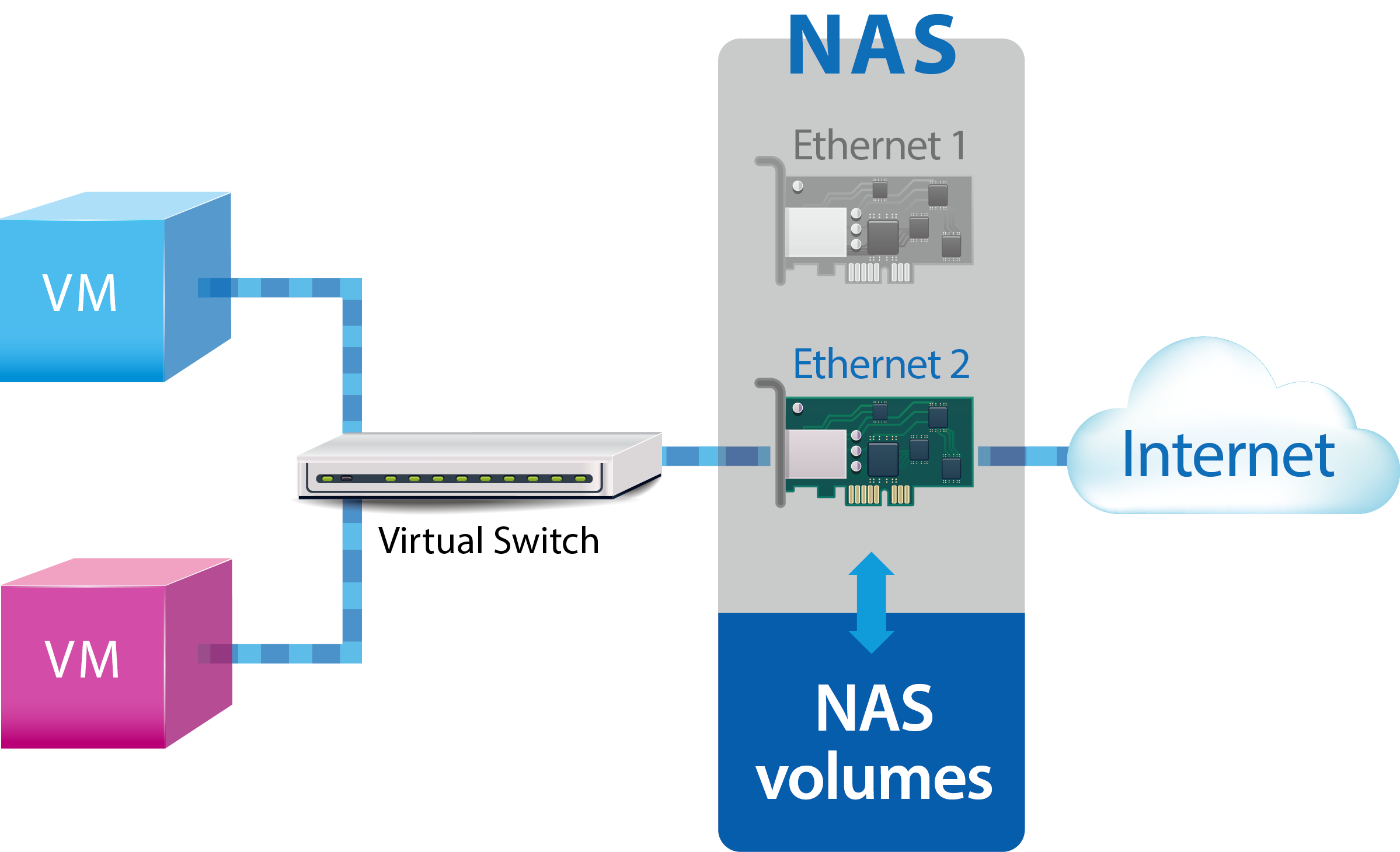 networking modes of virtualization station qnap