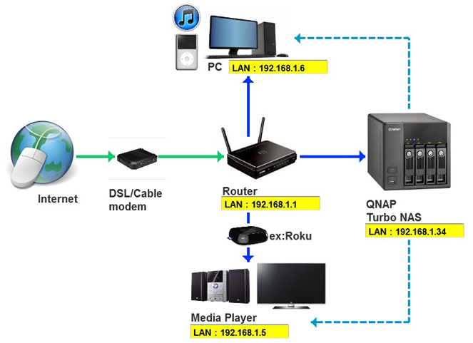 Setup iTunes Music Server on QNAP | QNAP on wireless access point setup diagram, wireless router setup diagram, wireless extender setup diagram,