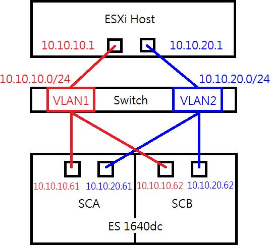 Set up a VMWare ESXi Datastore via iSCSI in QNAP Enterprise