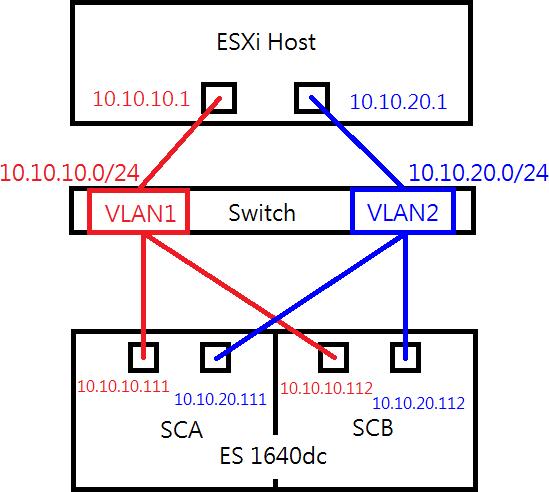 San Vmware Host Diagrams Custom Wiring Diagram