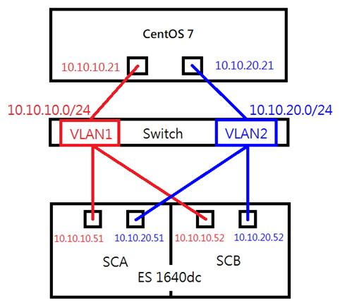 Configuring Linux iSCSI Storage with QNAP ES NAS | QNAP (AU)