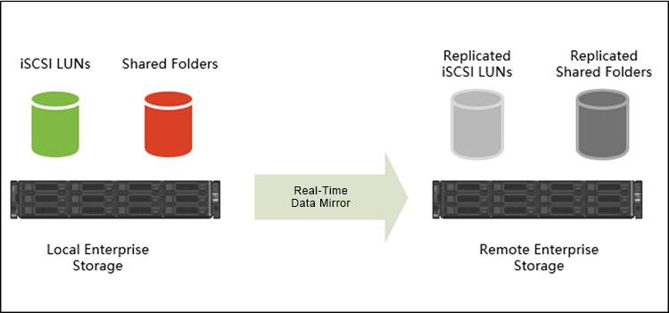 Remote replicate iSCSI LUN and Shared Folder using SnapSync