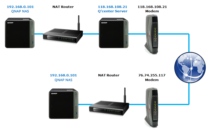 how to connect to plex that is begind a router