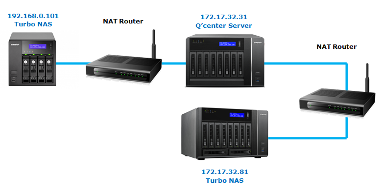 how to use router as nas