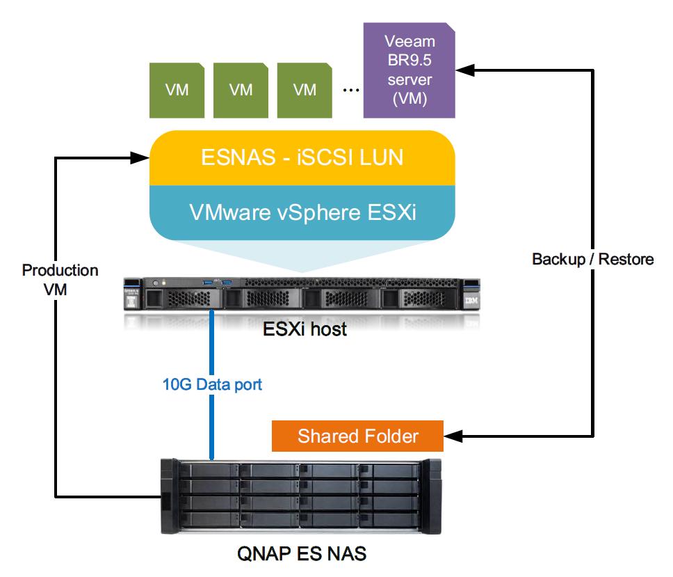 QNAP ES NAS Backup using Veeam Backup & Replication | QNAP (AU)