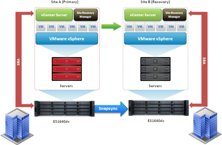 Deploying Vmware Vcenter Site Recovery Manager With Qnap Es1640dc Qnap