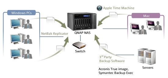 QNAP TS-EC1279U-RP 12TB (12X1TB) 12-BAY 2U RACKMOUNT NAS INTEGRATED WITH  1TB SSD