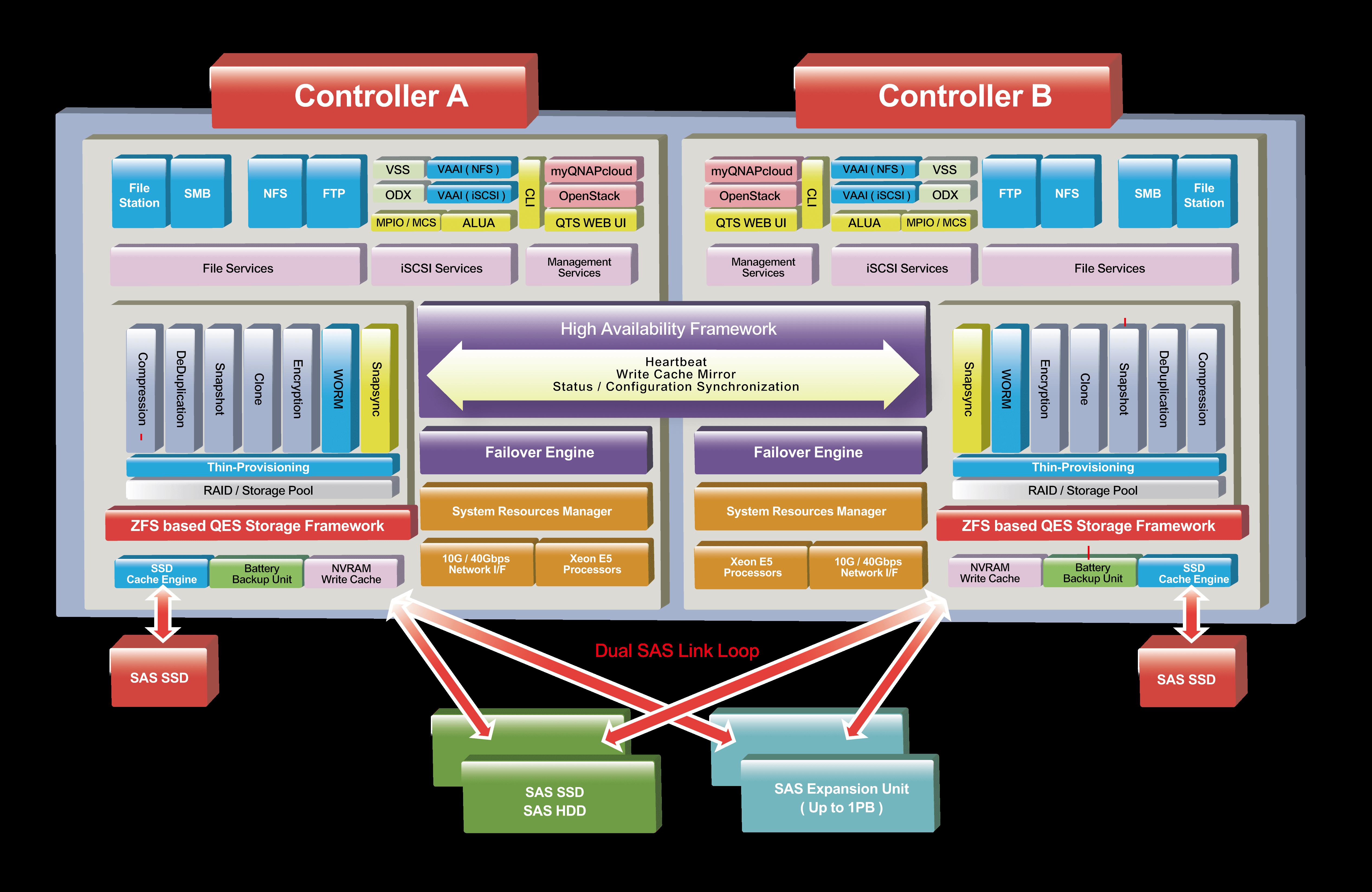ES1640dc v2 - Features - QNAP