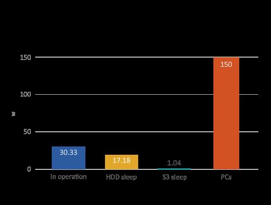 QNAP Power Consumption