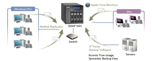 Qnap Ts 469 Pro High Performance 4 Bay Nas Server For Smbs