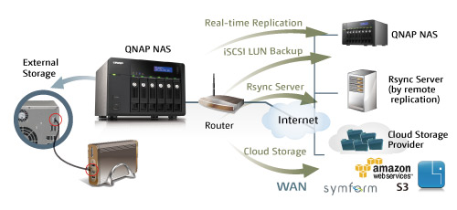 Sirap com mt | QNAP TS-669 PRO ALL-IN-ONE 6 BAY NAS SERVER USB3