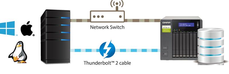 Tvs 882st2 Features Qnap