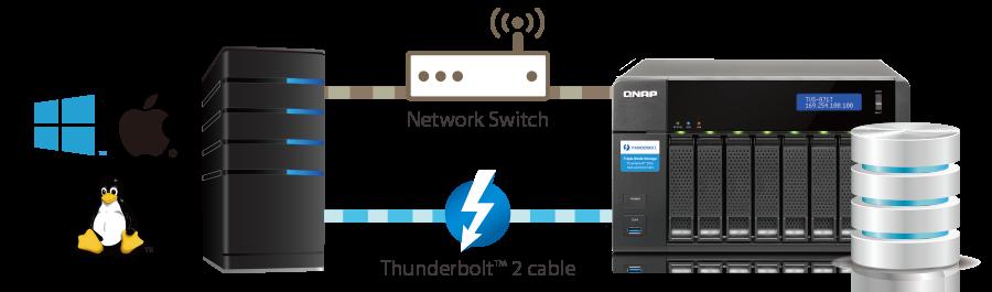 QNAP iSCSI SAN block-based mode