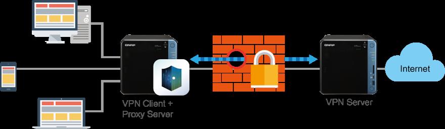 VPN TS 453B