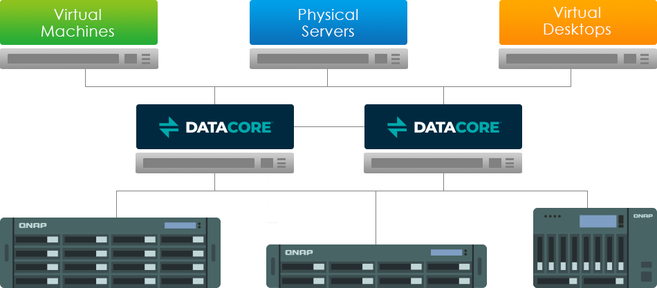 - QNAP NAS is DataCore Ready