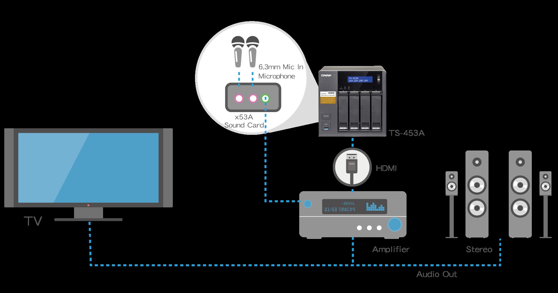 TS-x53A -买NAS送K歌系统