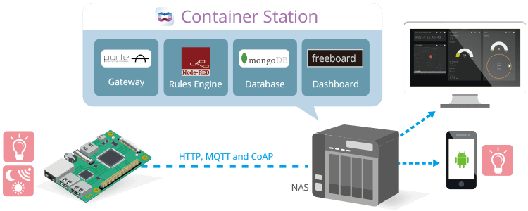 - QIoT Containers