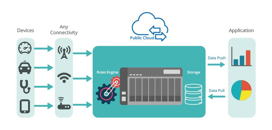 QIoT Containers   Your private IoT cloud platform   QNAP