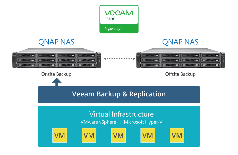 - Backing up VMs to QNAP NAS