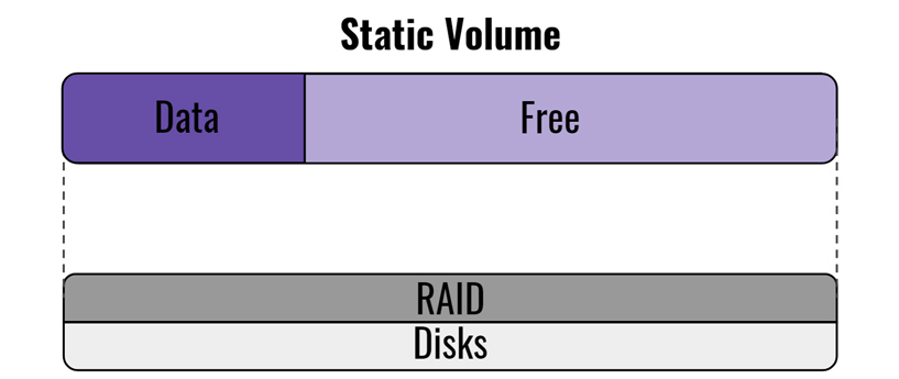 What is the difference between Static Volume, Thin Volume