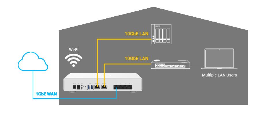 Wysokiej szybkości sieć LAN