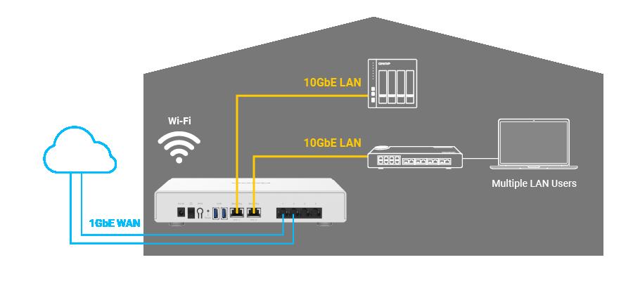 Automatyczna sieć VPN Mesh w wielu lokalizacjach