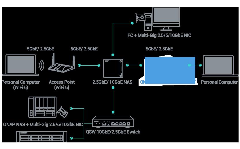 Możliwość dodania kolejnego portu sieciowego do laptopów