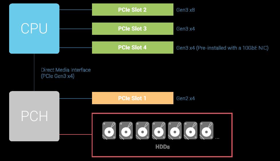 TVS-1272XU-RP - Features | QNAP (US)