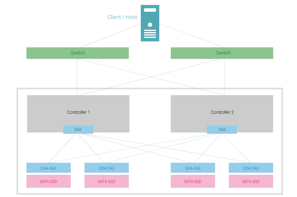 https://www.qnap.com/uploads/images/product/qda-sa3_dual-port.png?v=2