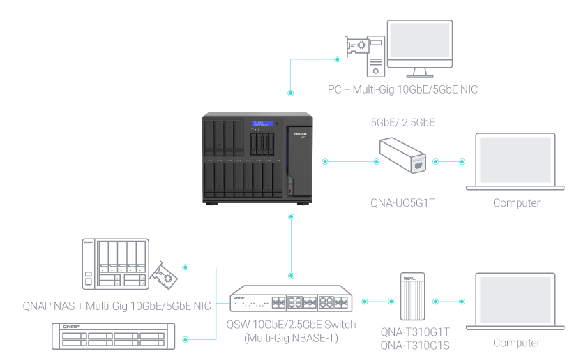Błyskawiczna łączność 10GbE/5GbE dla komputerów Mac®/Windows®